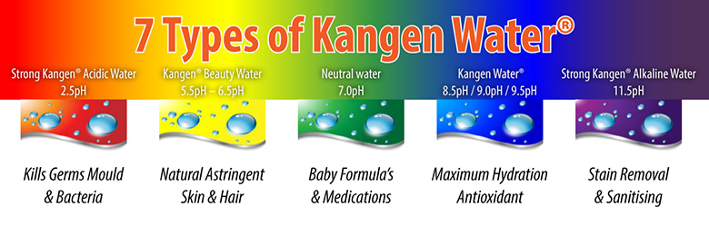 7 types of kangen water